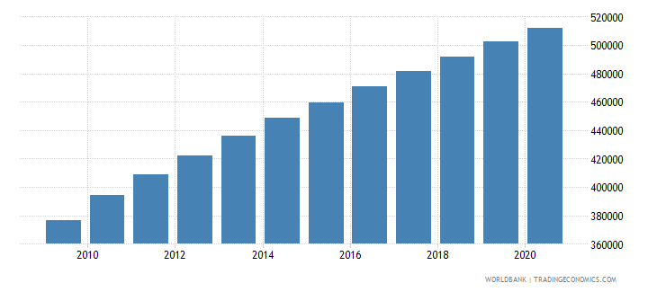 afghanistan population of the official age for the last grade of primary education female number wb data