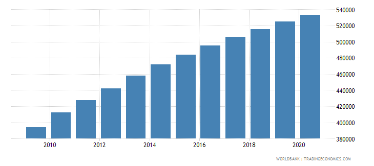 afghanistan population of the official age for the last grade of primary education male number wb data
