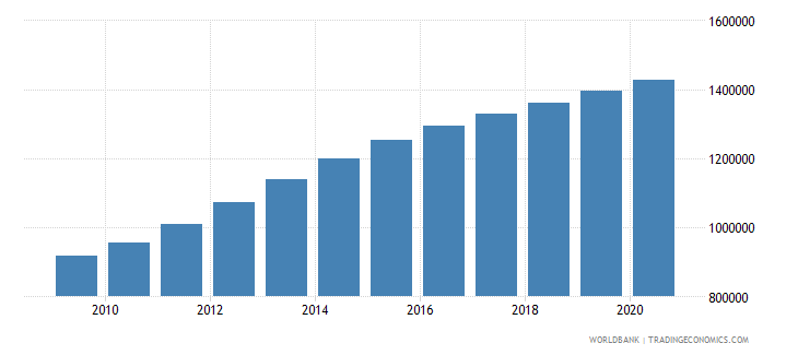 afghanistan population of the official age for upper secondary education male number wb data