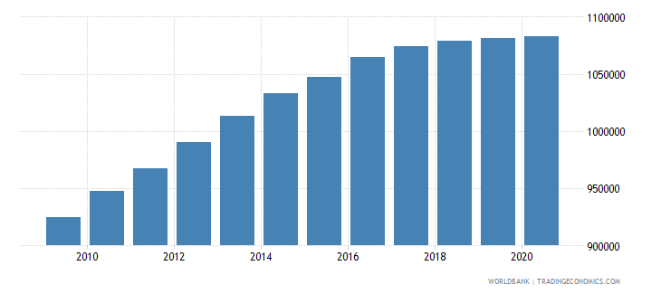 afghanistan population of the official entrance age to primary education both sexes number wb data