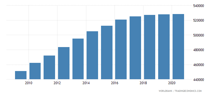afghanistan population of the official entrance age to primary education female number wb data