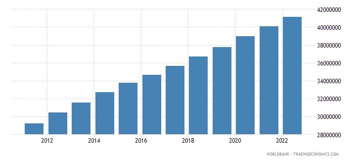 afghanistan population total wb data