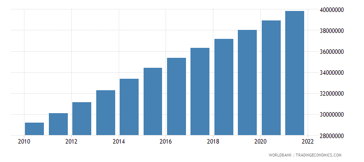 afghanistan population total wb data