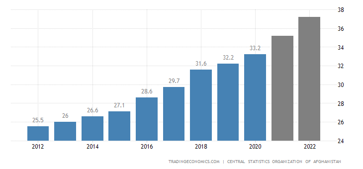 Afghanistan Population