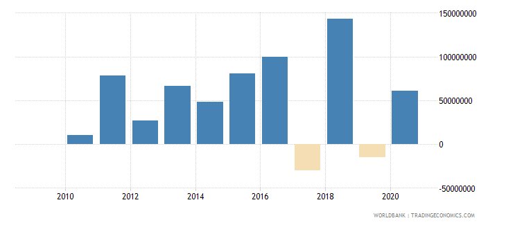 afghanistan portfolio investment excluding lcfar bop us dollar wb data