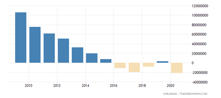 afghanistan ppg official creditors nfl us dollar wb data