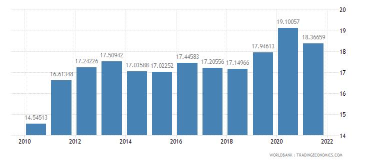 afghanistan ppp conversion factor gdp lcu per international dollar wb data