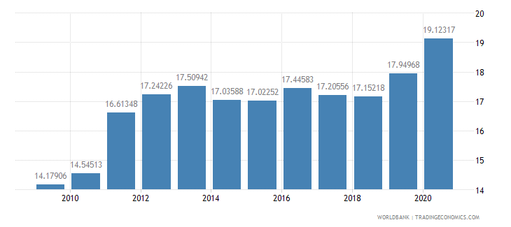 afghanistan ppp conversion factor gdp lcu per international dollar wb data