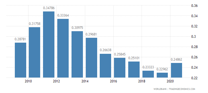 afghanistan ppp conversion factor gdp to market exchange rate ratio wb data
