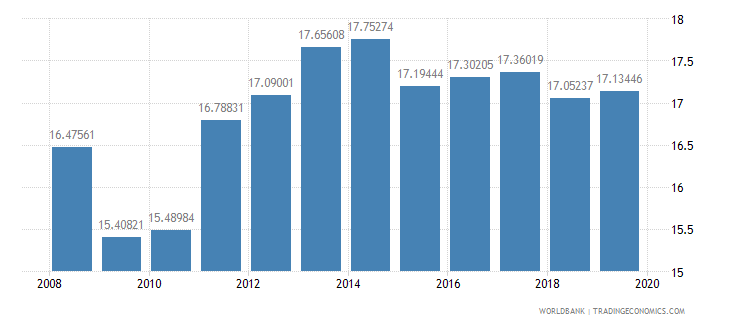 afghanistan ppp conversion factor private consumption lcu per international dollar wb data