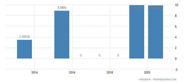 afghanistan present value of external debt percent of gni wb data