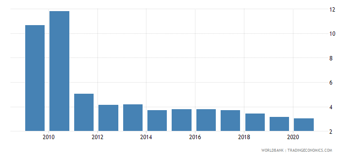 afghanistan private credit by deposit money banks to gdp percent wb data
