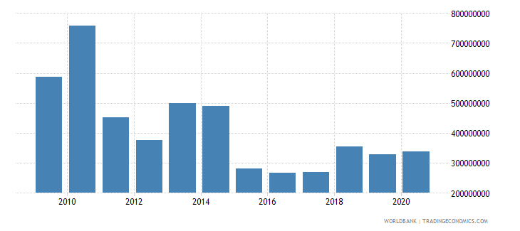 afghanistan private current transfers payments bop us dollar wb data