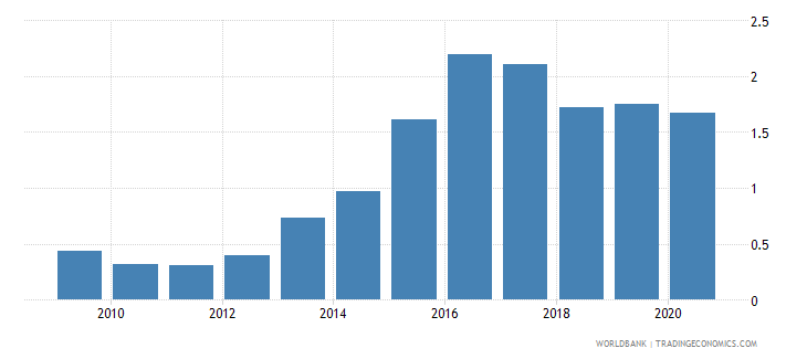 afghanistan public and publicly guaranteed debt service percent of exports of goods services and primary income wb data