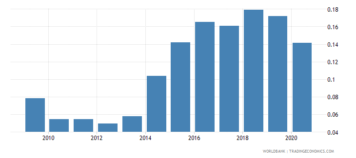 afghanistan public and publicly guaranteed debt service percent of gni wb data
