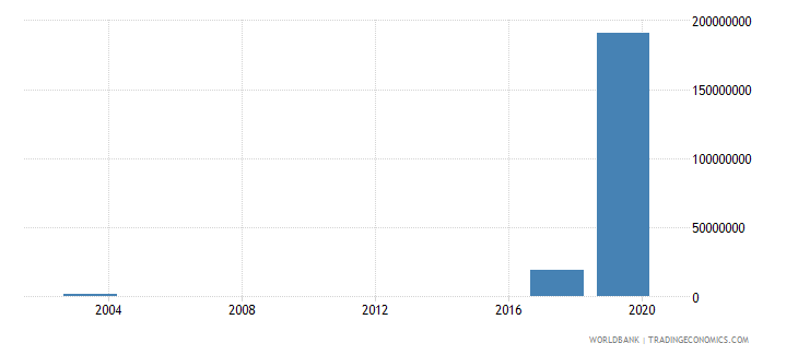 afghanistan public private partnerships investment in energy current us$ wb data
