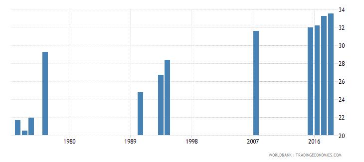 afghanistan pupil teacher ratio secondary wb data