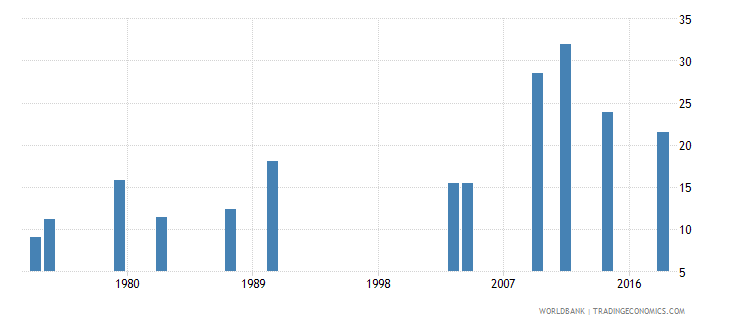 afghanistan pupil teacher ratio tertiary wb data