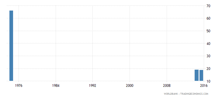 afghanistan rate of out of school adolescents of lower secondary school age male percent wb data