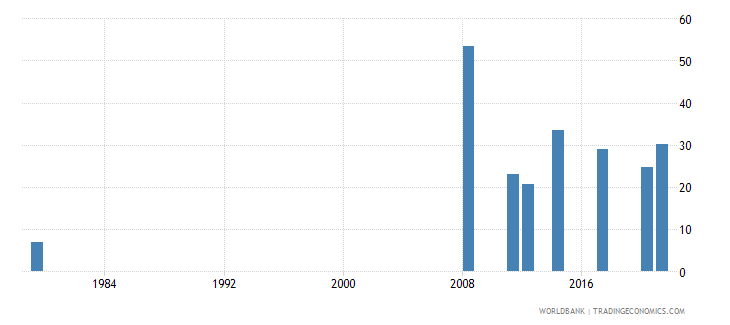 afghanistan ratio of female to male labor force participation rate percent national estimate wb data
