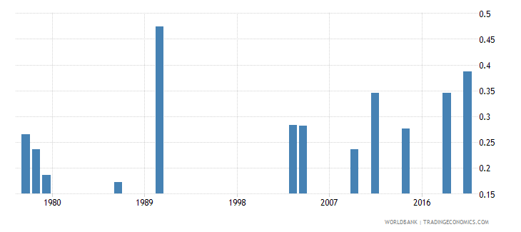 afghanistan ratio of female to male tertiary enrollment percent wb data