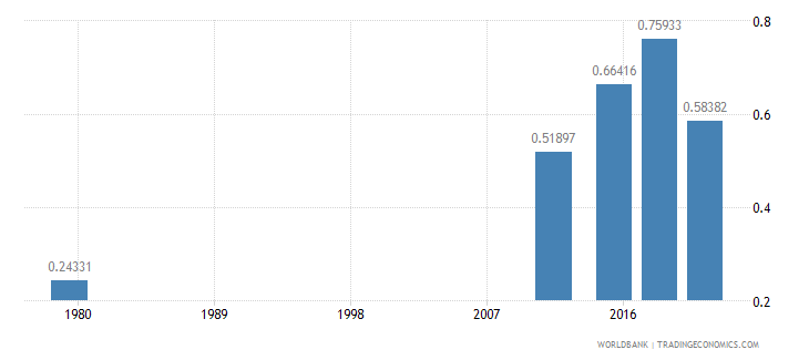 afghanistan ratio of young literate females to males percent ages 15 24 wb data