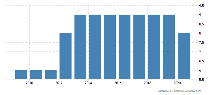 afghanistan regulatory quality number of sources wb data