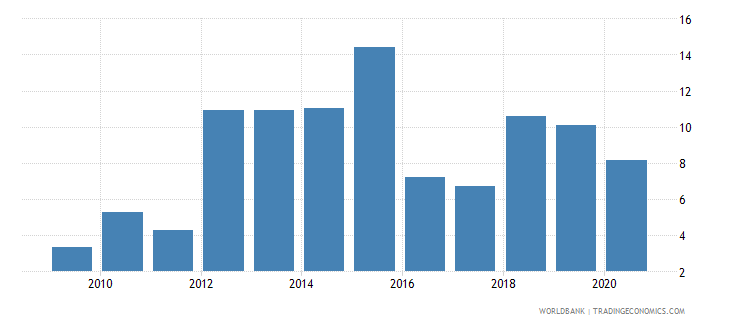 afghanistan regulatory quality percentile rank wb data