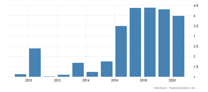 afghanistan remittance inflows to gdp percent wb data