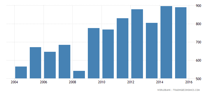 afghanistan renewable electricity output gwh wb data