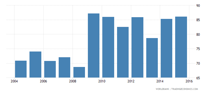 afghanistan renewable electricity output wb data