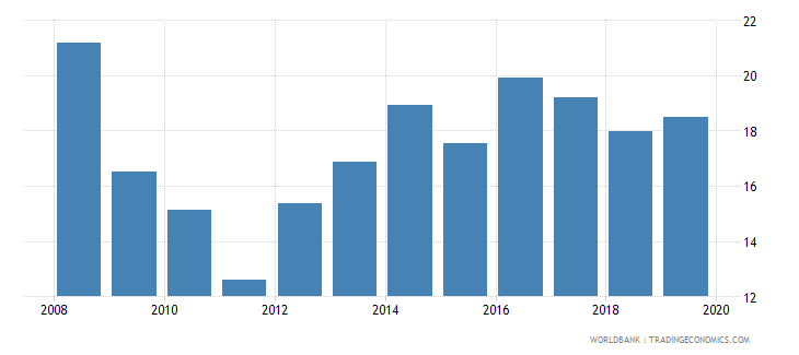 afghanistan renewable energy consumption wb data