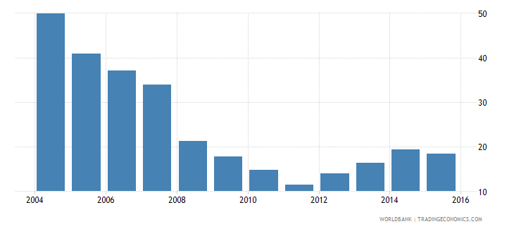 afghanistan renewable energy share of tfec percent wb data