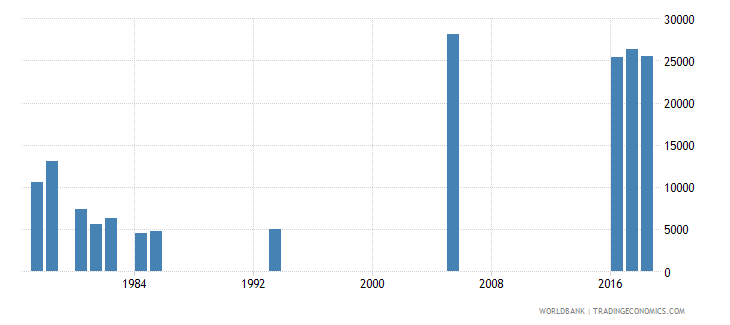 afghanistan repeaters in grade 2 of lower secondary general education both sexes number wb data