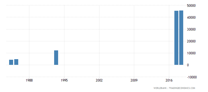 afghanistan repeaters in grade 2 of primary education both sexes number wb data
