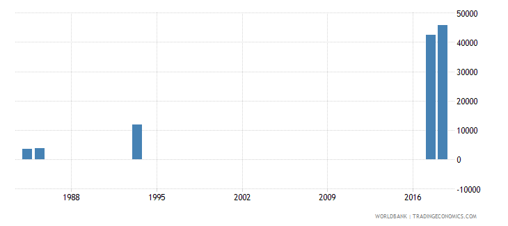 afghanistan repeaters in grade 3 of primary education both sexes number wb data