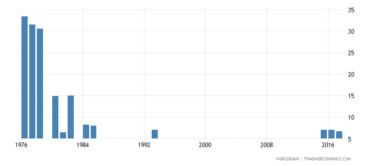 afghanistan repetition rate in grade 1 of lower secondary general education male percent wb data
