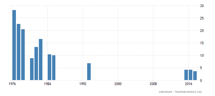 afghanistan repetition rate in grade 2 of lower secondary general education female percent wb data
