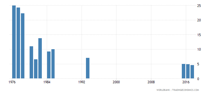 afghanistan repetition rate in grade 2 of lower secondary general education male percent wb data