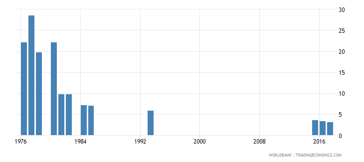 afghanistan repetition rate in grade 3 of lower secondary general education female percent wb data