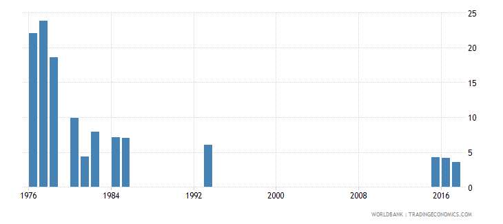 afghanistan repetition rate in grade 3 of lower secondary general education male percent wb data