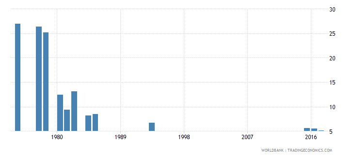 afghanistan repetition rate in lower secondary general education all grades male percent wb data