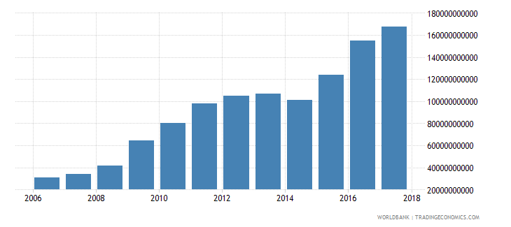 afghanistan revenue excluding grants current lcu wb data