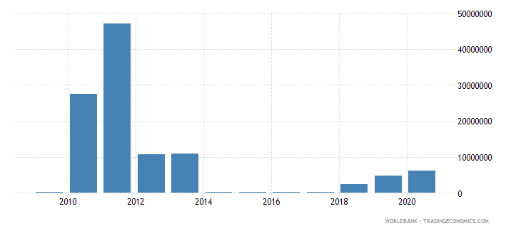 afghanistan royalty and license fees payments bop us dollar wb data