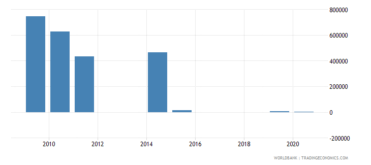 afghanistan royalty and license fees receipts bop us dollar wb data