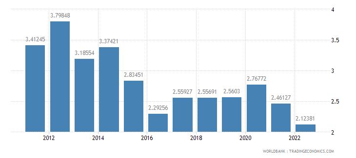 afghanistan rural population growth annual percent wb data