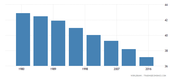 afghanistan rural population male percent of total wb data