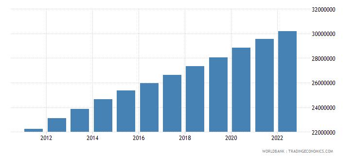afghanistan rural population wb data