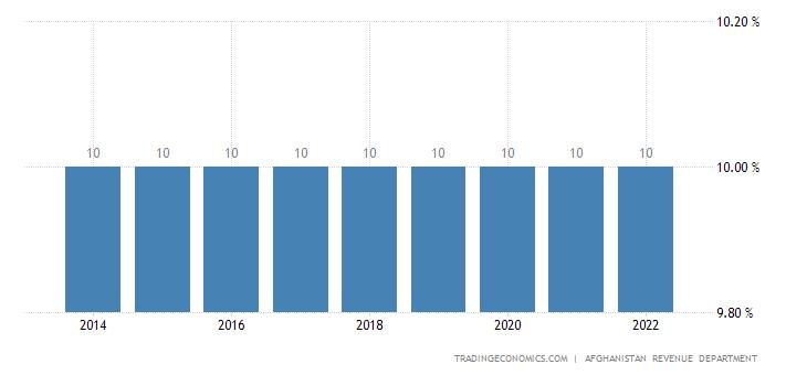 Afghanistan Sales Tax Rate