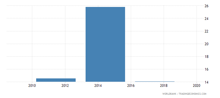 afghanistan saved any money in the past year percent age 15 wb data